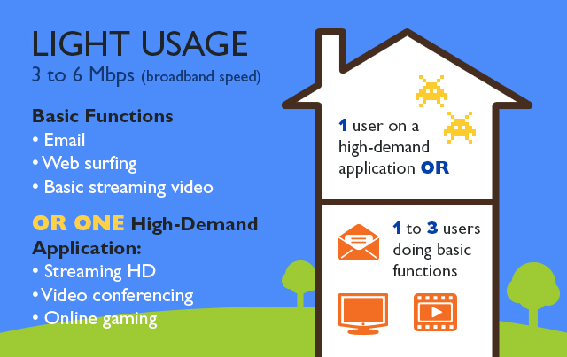 Check out our residential high speed internet options or contact us